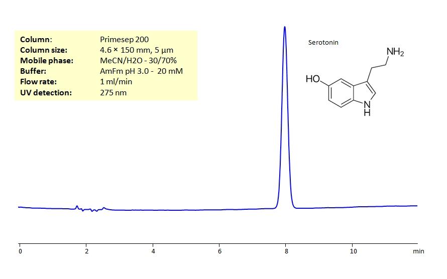HPLC Determination of Serotonin on Primesep 200 Column_1241