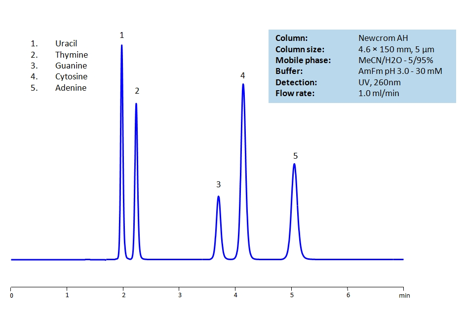 HPLC Separation of Uracil, Thymine, Guanine, Cytosine, Adenine on Newcrom AH Column_1245