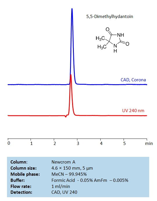 HPLC Determination of 5,5-Dimethylhydantoin on Newcrom A Column