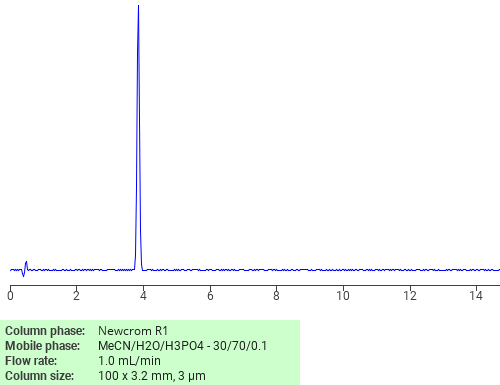 Separation of (2-((Allylamino)carbonyl)phenoxy)acetic acid on Newcrom R1 HPLC column