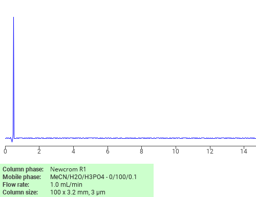 Separation of ((4-Amino-2-sulphophenyl)amino)oxoacetic acid on Newcrom R1 HPLC column