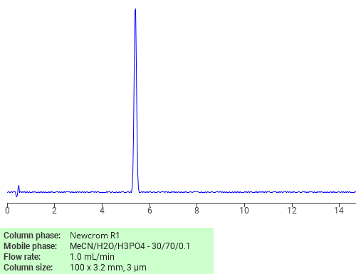 Separation of Acetophenone on Newcrom C18 HPLC column