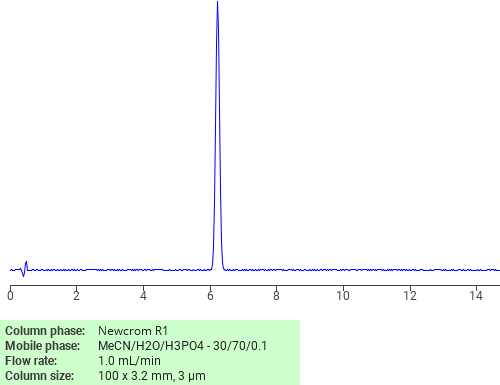 Separation of Allyl bromide on Newcrom R1 HPLC column