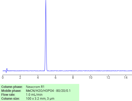 Separation of Dicumyl peroxide on Newcrom C18 HPLC column
