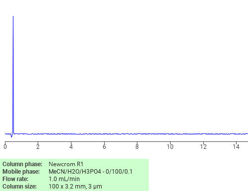 Separation of L-Glutamine on Newcrom C18 HPLC column