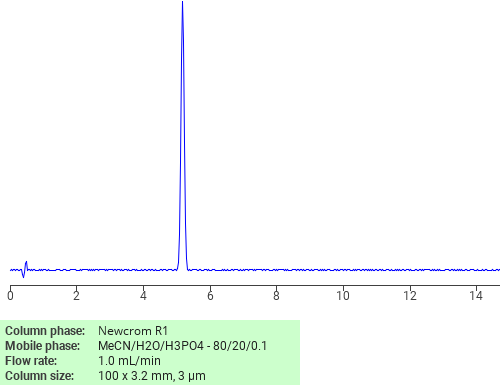 Separation of PFOA on Newcrom R1 HPLC column