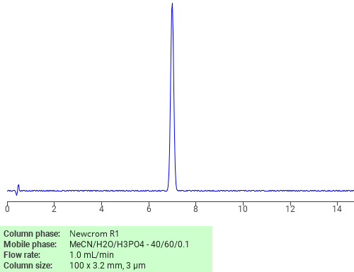 Separation of Pyrilamine maleate on Newcrom C18 HPLC column