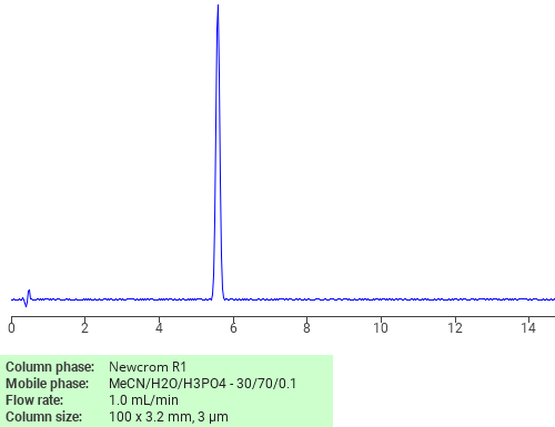 Separation of Ritodrine on Newcrom R1 HPLC column
