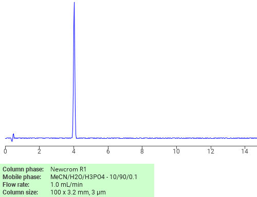 Separation of Theophylline monohydrate on Newcrom R1 HPLC column